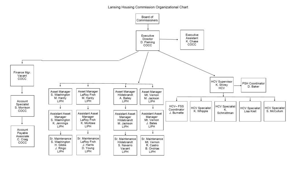 LHC Organization Chart